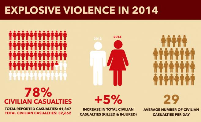 AOAV Headline casualty figures (2014)